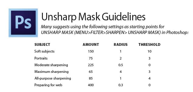 Unsharp Mask