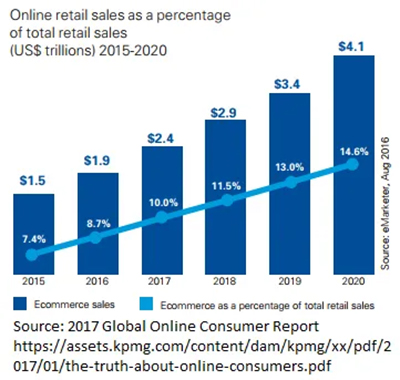 online jewelry shopping statistics