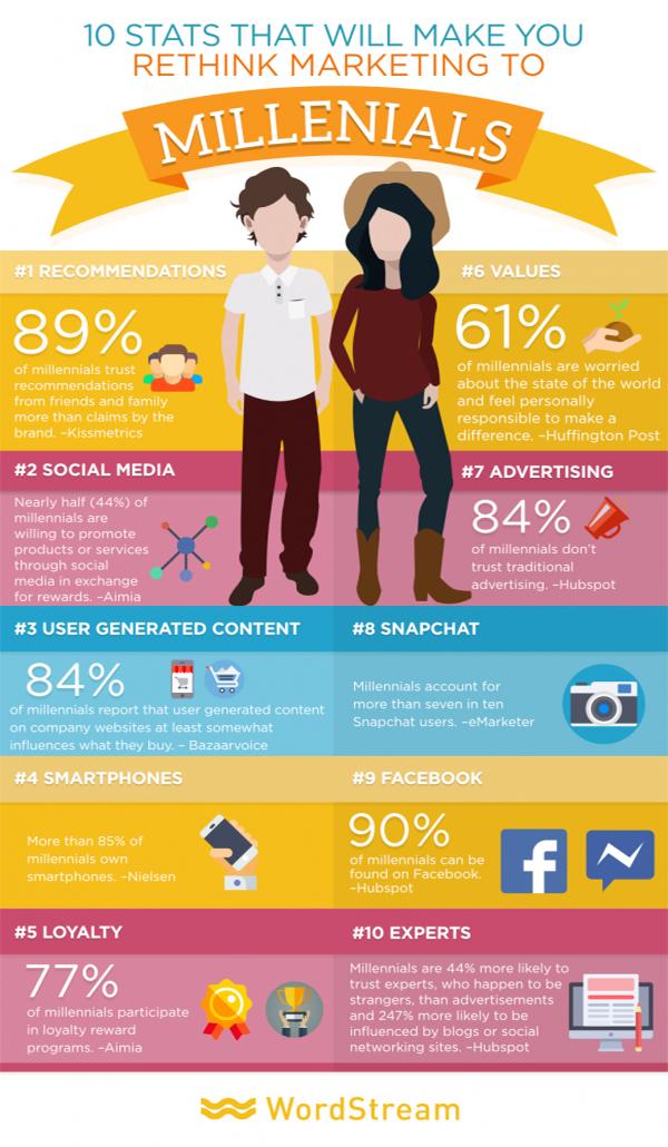 10 Millennial Statistics provided by Wordstream