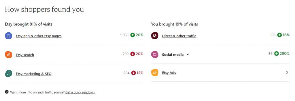Etsy traffic insight