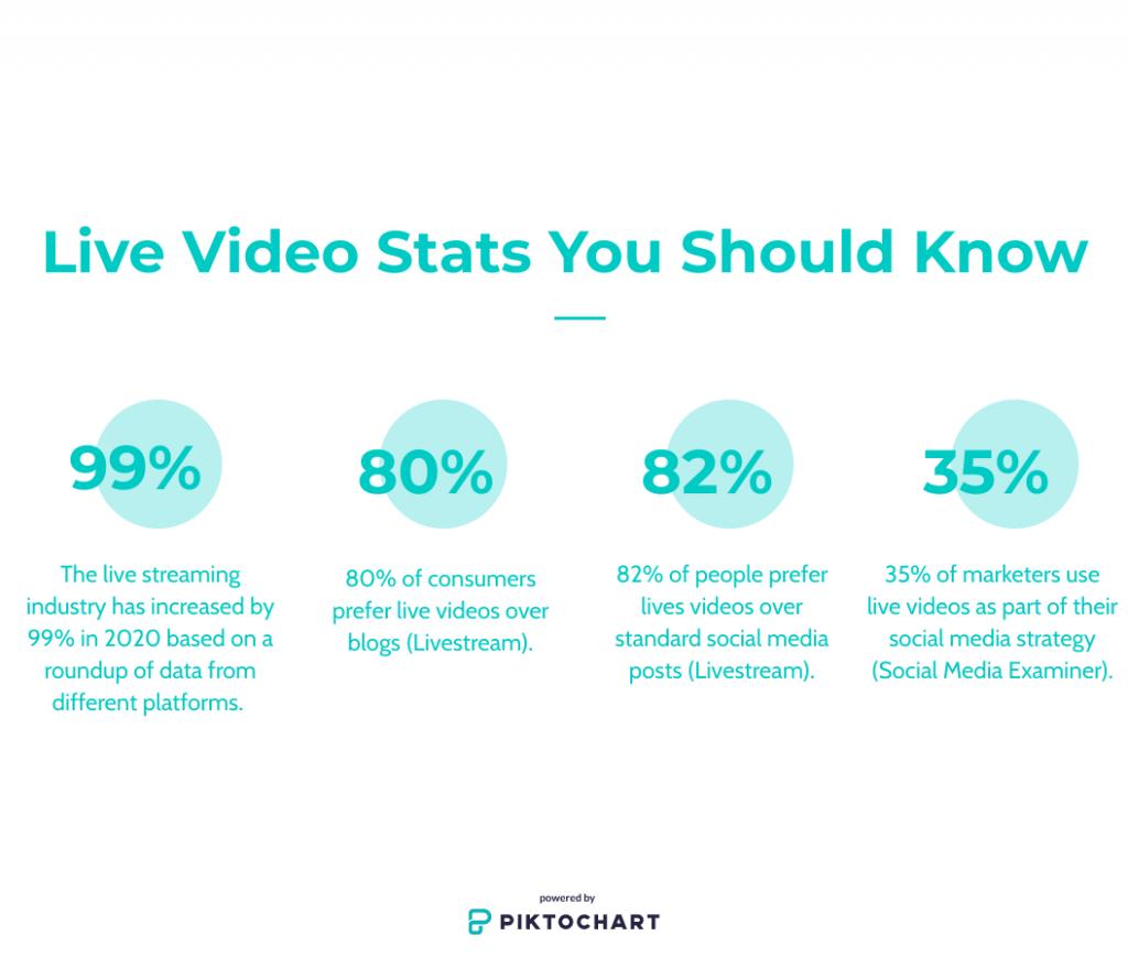 Live content statistics