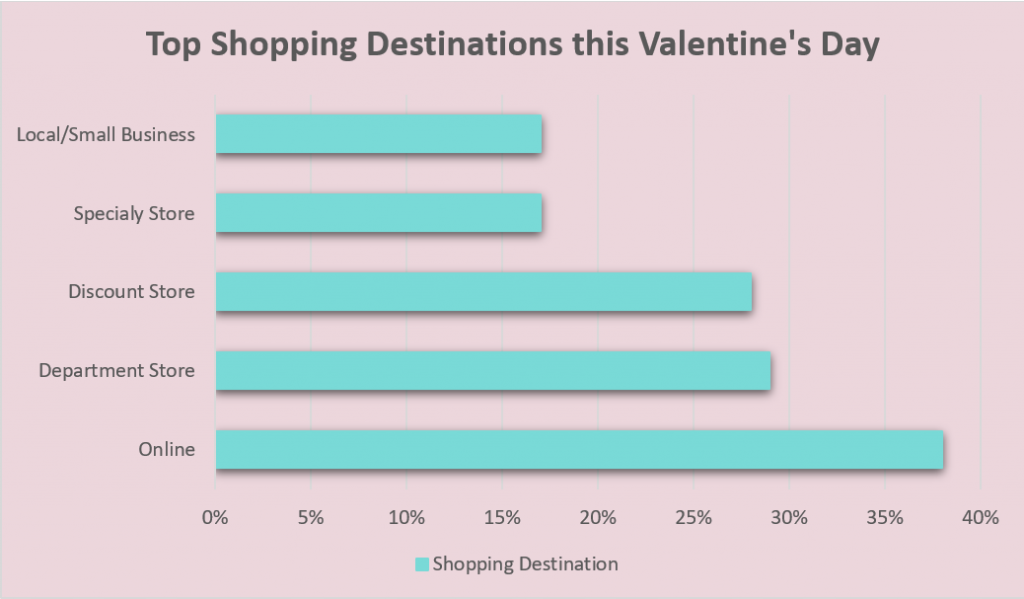 Valentine's Day Retail Tips - Shopping destination this Valentine's Day