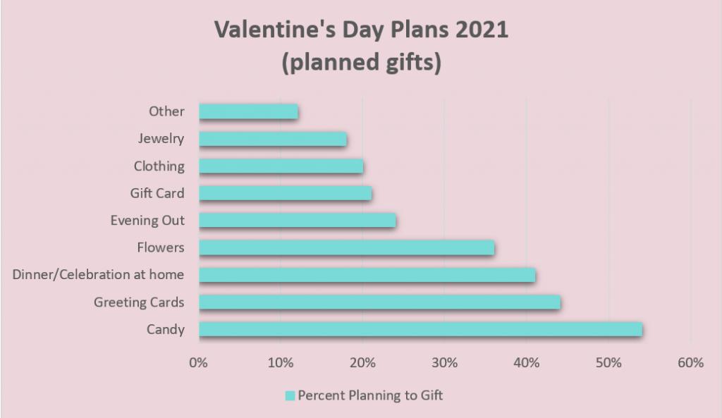 Valentine's Day Retail Tips - Valentine's Day Plans 2021