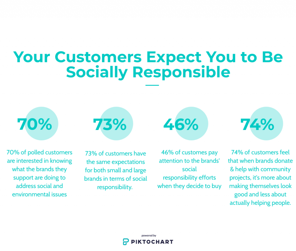 customers pay attention to social responsibility efforts