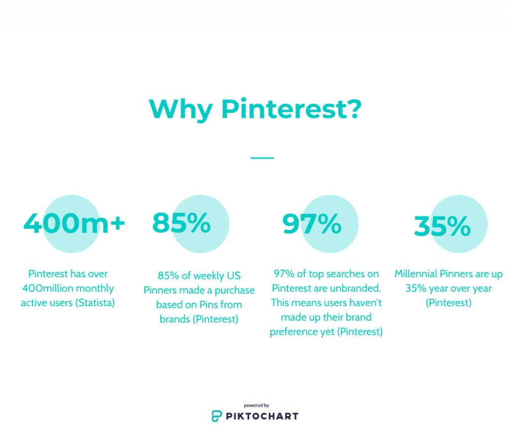 why choose Pinterest