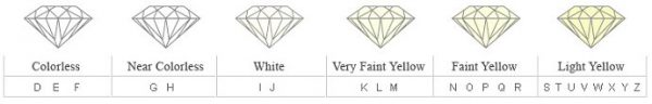 Yellow Diamond Grading