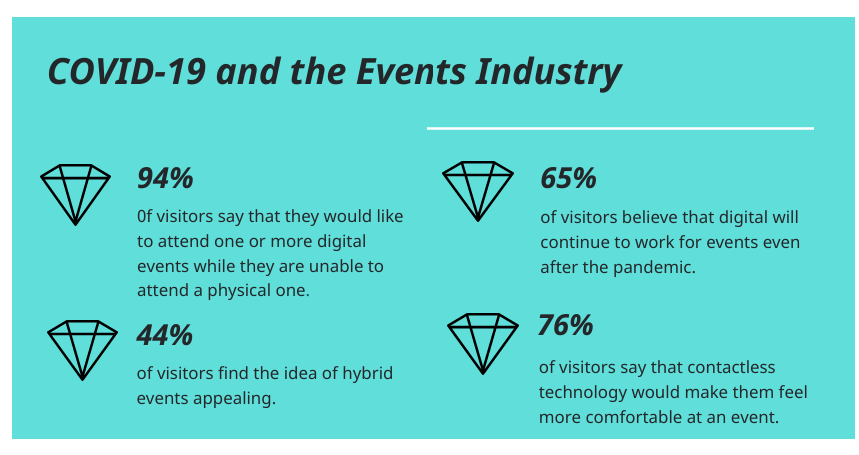 The pandemic and the events industry