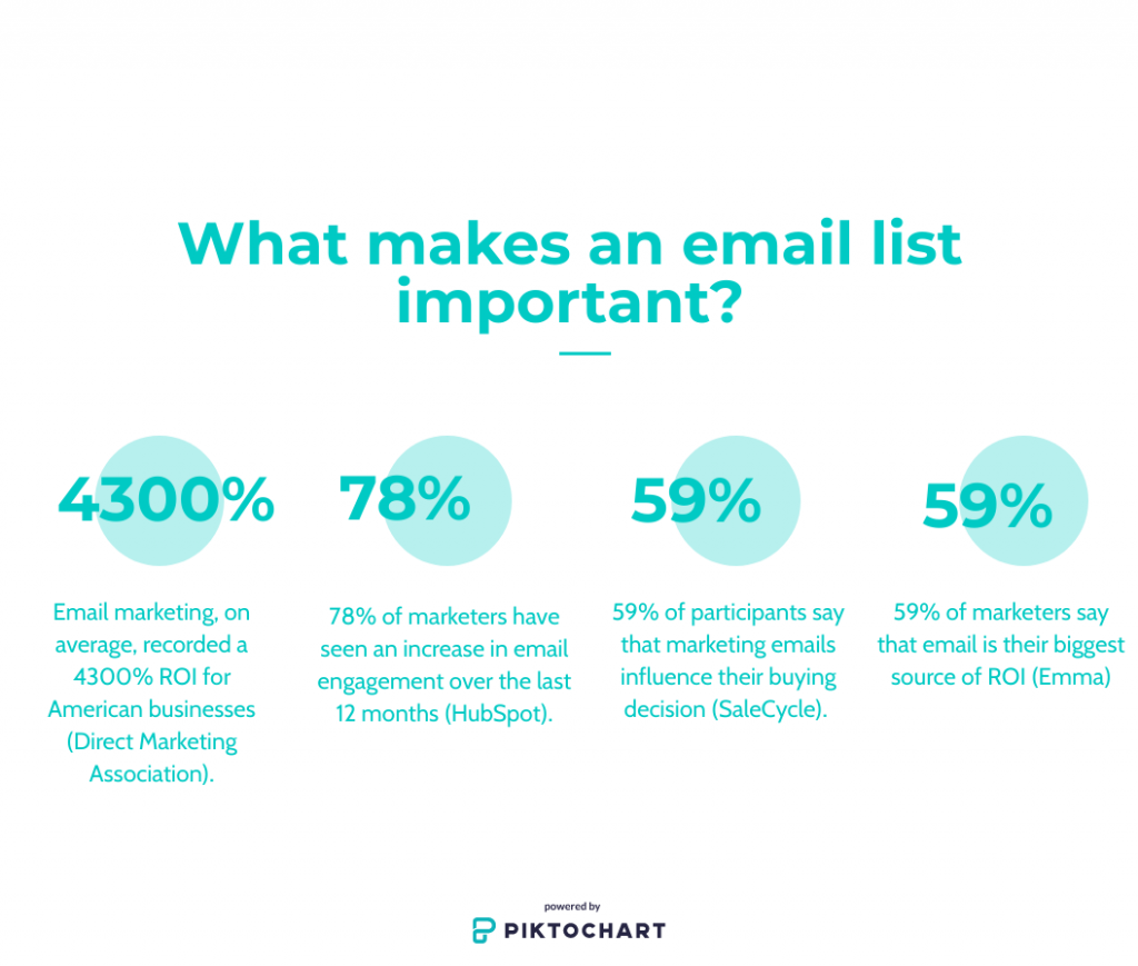 what makes an email list important