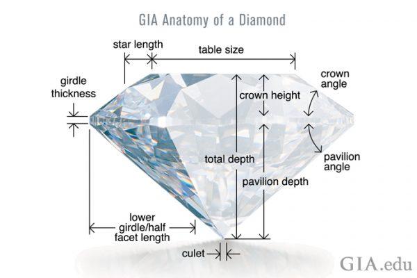 Concept of diamond cuts