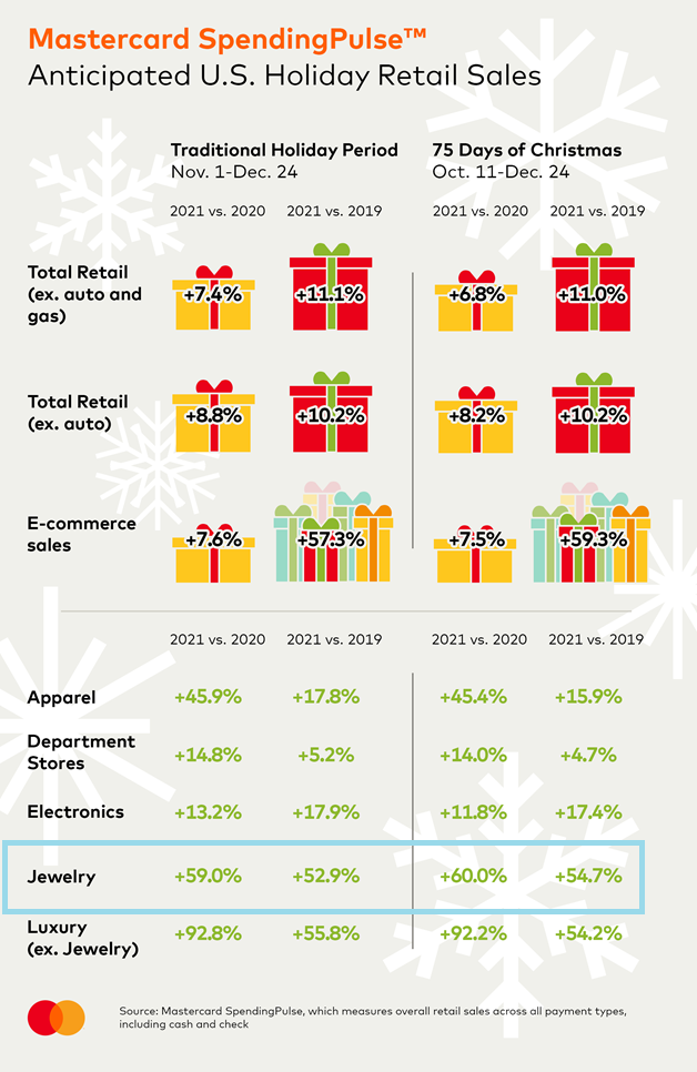 Mastercard SpendingPulse anticipated holiday retail sales for jewelry